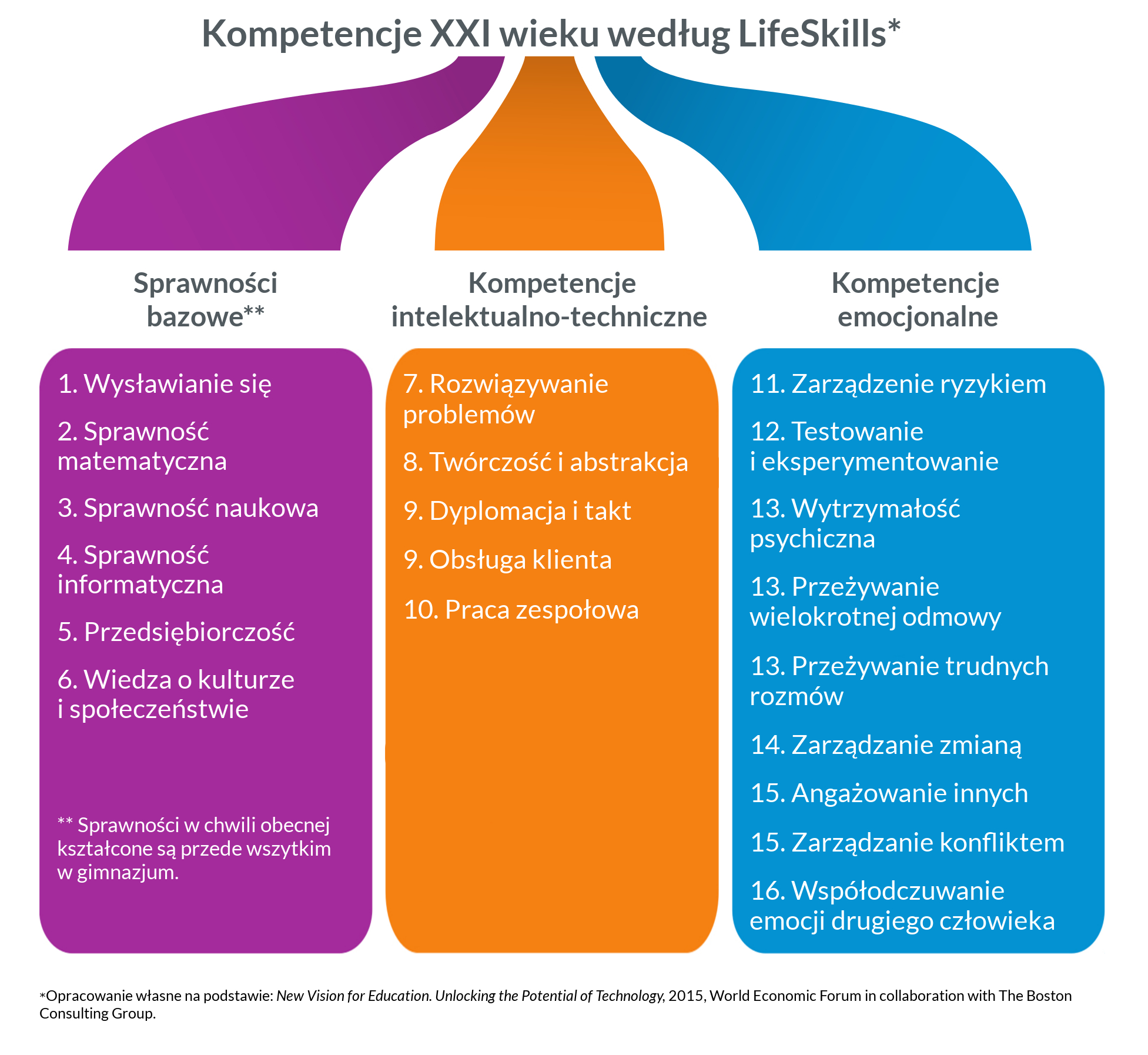 Kompetencje 21-ego wieku według LifeSkills